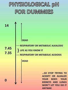 pH for dummies