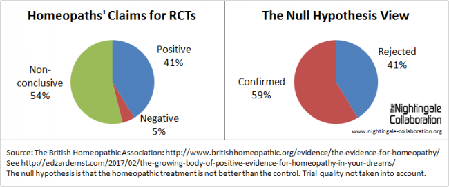 Positive v negative homeopathy trials