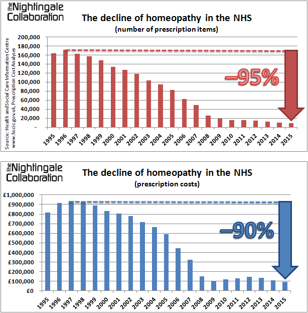 The decline of homeopathy in the NHS 2015