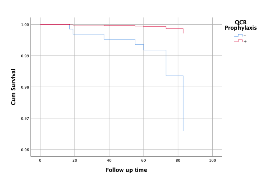 Graphic demonstrated survival without COVID-19 during follow up time between groups